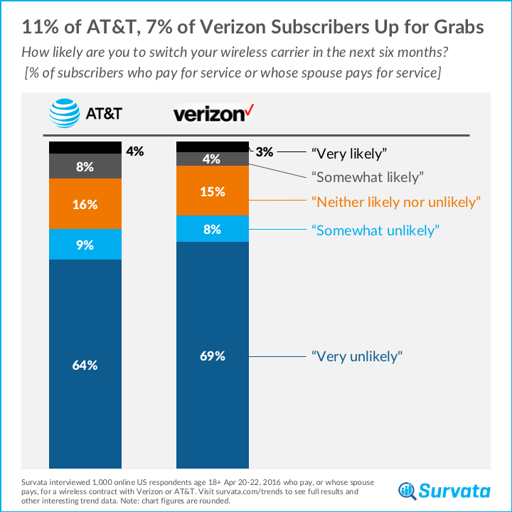 survata tracks AT&T and Verizon customer loyalty