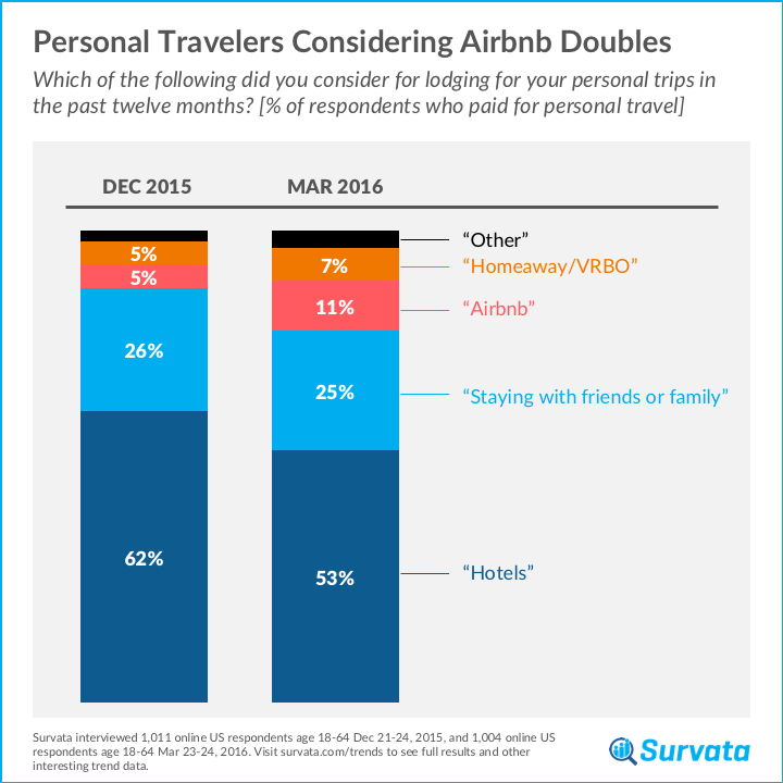 survata tracks Airbnb usage