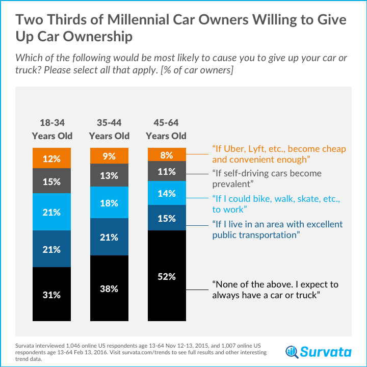 survata tracks ridesharing and self-driving car consumer perceptions