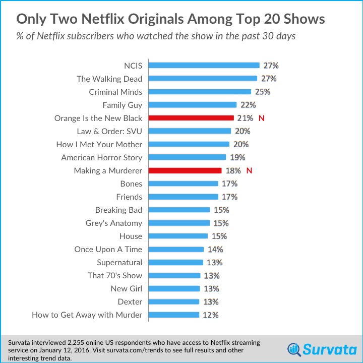 survata tracks Netflix's most watched originals